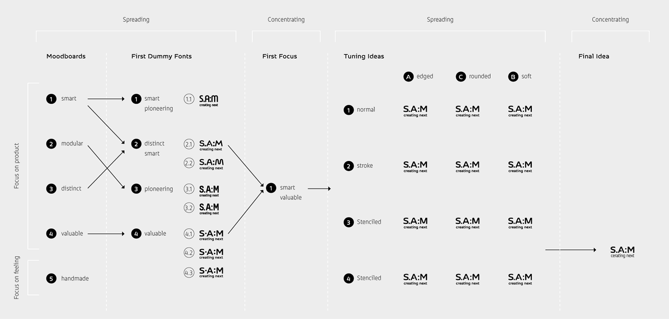 SAM_06_typedesign_custom-font_jakob-runge